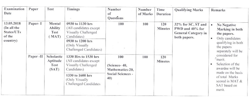 Ntse 2018 Stage Ii Examination Pattern Has Been Changed